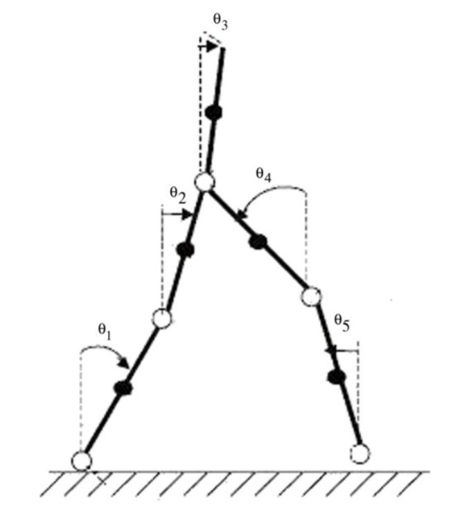 Example-of-gait-model