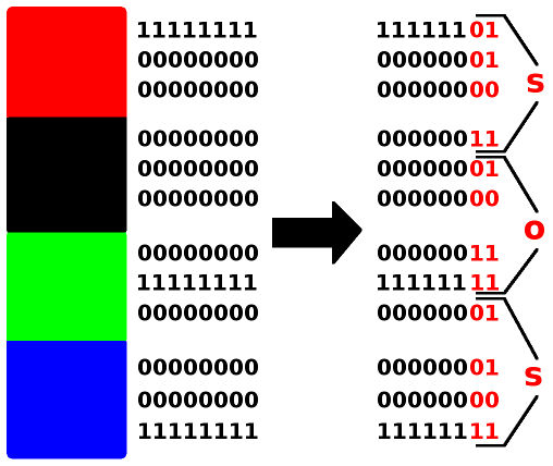 Image Steganography - Simple Examples