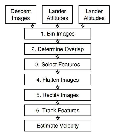 DIMES-algorithm
